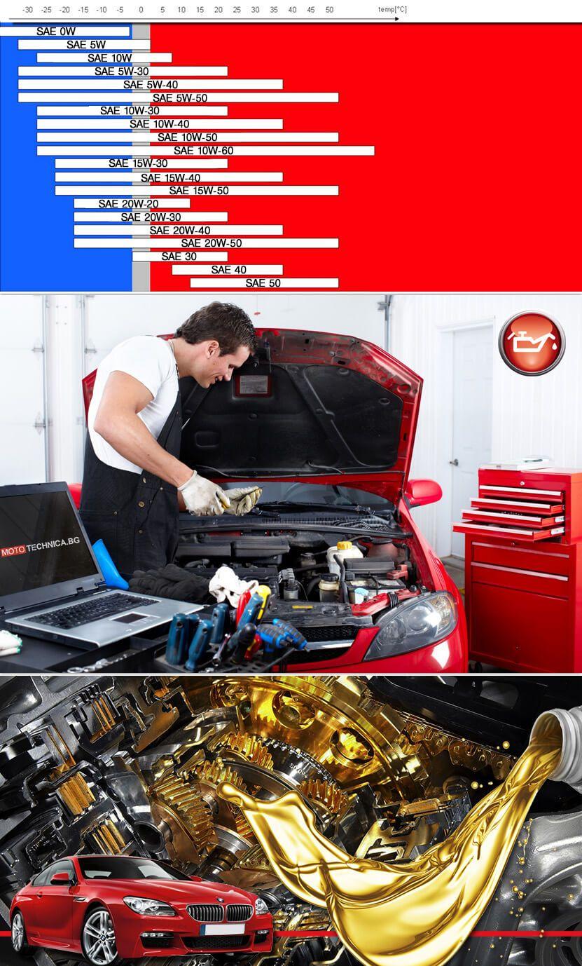 Избор на моторно масло II
