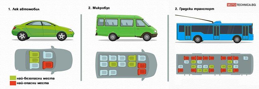 Най-опасните и най-безопасните места в превозните средства